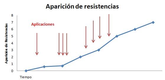 Aparicion de resistencias 2