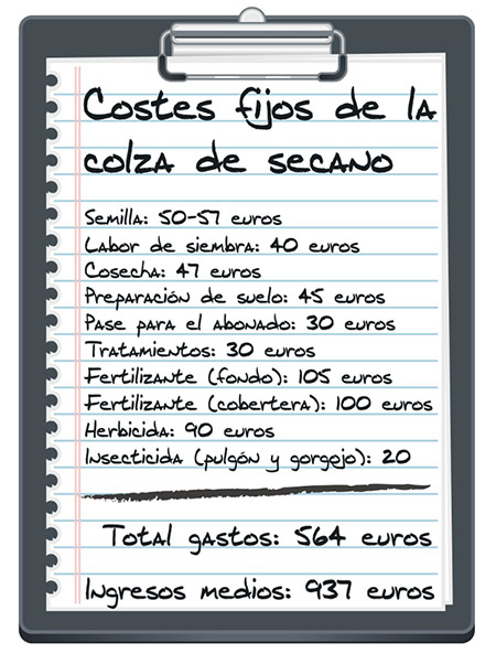 Fuente: www.campocyl.es